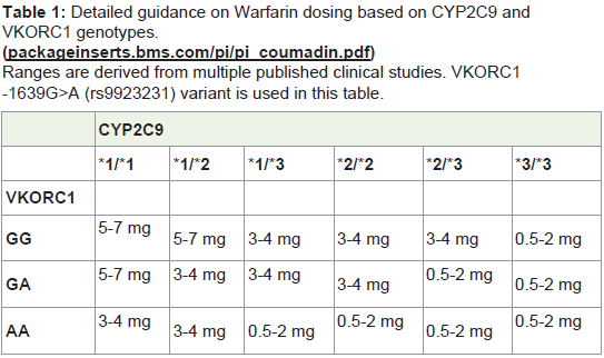 Warfarin dosing guidelines pdf