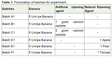 Comparative Study on the Ripening Ability of Banana by Artificial