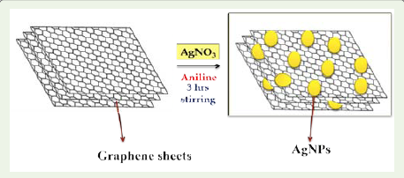 graphene oxide and its application