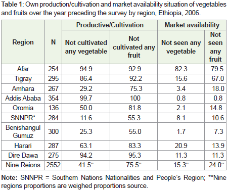 Opportunity, Problems and Production Status of Vegetables in
